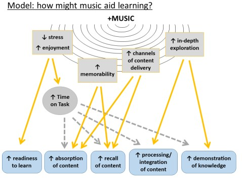 a conceptual model of how music might aid learning